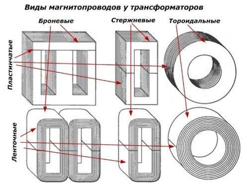 Расчет коэффициента трансформации для трансформаторов: формула