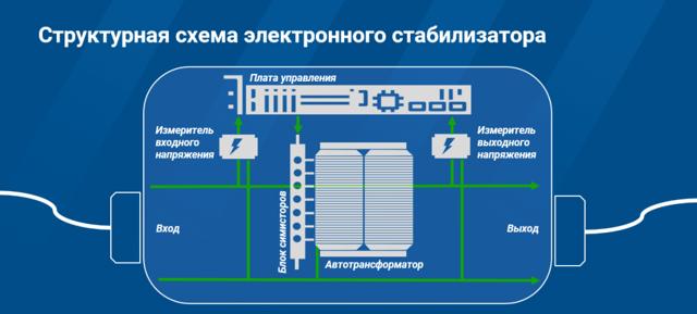 Принцип работы и электрические параметры цифровых стабилизаторов напряжения