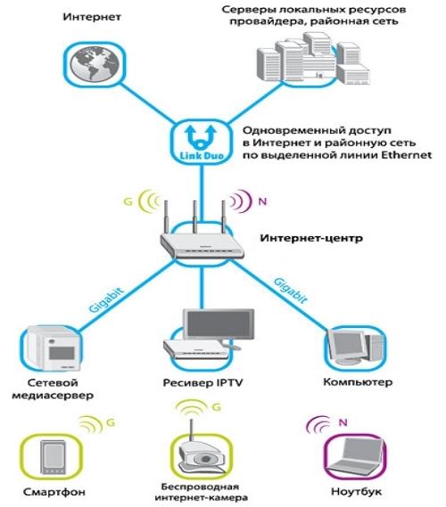 Розетки для телевизора и интернета - проектирование слаботочных сетей