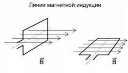 Магнитный поток и электромагнитная индукция: физические формулы