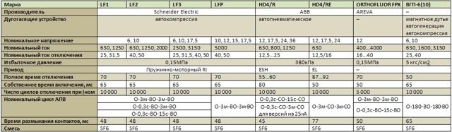 Элегазовые выключатели: принцип действия, конструктивные освобенности