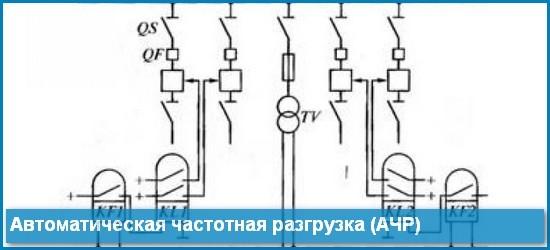 Релейная защита: АПВ, АВР, АЧР назначение и требования