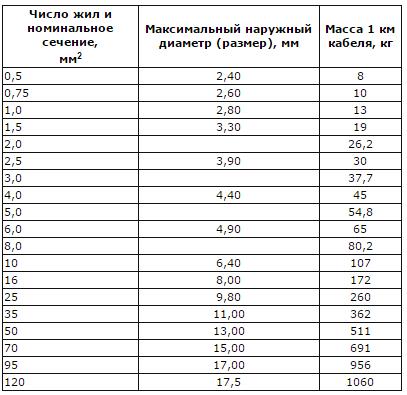 Технические характеристики, маркировка и расшифровка провода ПВ-1