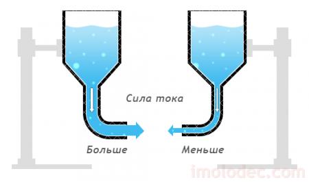 Как обозначается напряжение и единицы силы электрического тока