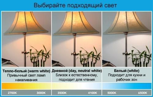 Расчет освещения - для экономии средств и создания нормальной освещенности