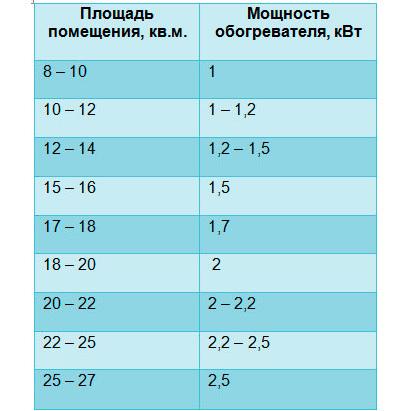Сколько потребляет инфракрасный обогреватель: сравнение, разновидности