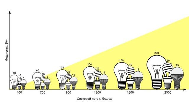 Все о энергосберегающих лампах: таблица мощности и сравнение светового потока