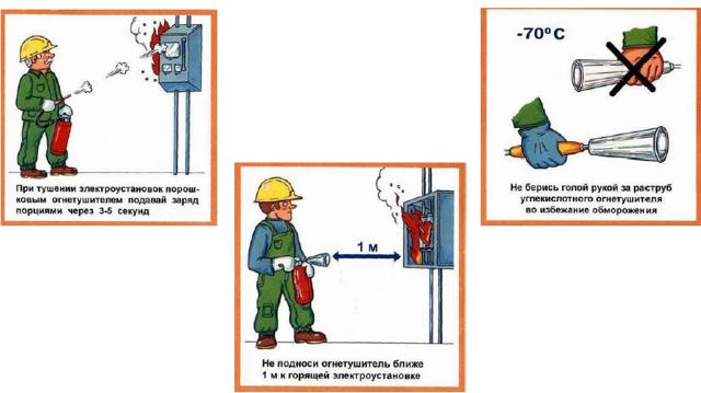 Какими огнетушителями нельзя тушить электропроводку под напряжением электротока