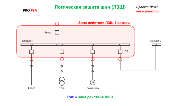 ЛЗШ: принцип работы, применение для релейной защиты и схемы