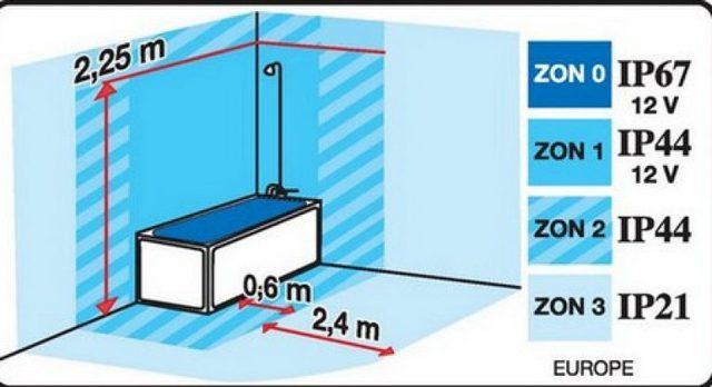 Степени защиты электрических розеток (ip)