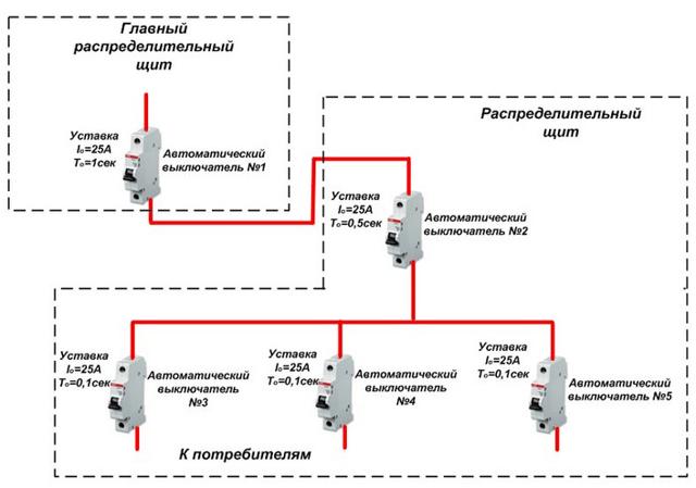 Понятие (карта) селективности в электрических сетях: функции и виды защиты