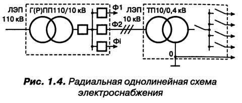 Способы передачи электрической энергии на большие расстояния