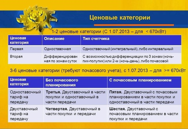 Ценовые категории потребителей электроэнергии в России