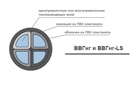 Технические характеристики и расшифровка кабелей ВБбШв