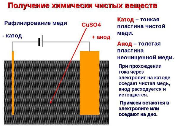 Применение электролиза в производстве металлов: в чем заключается процесс и его применения