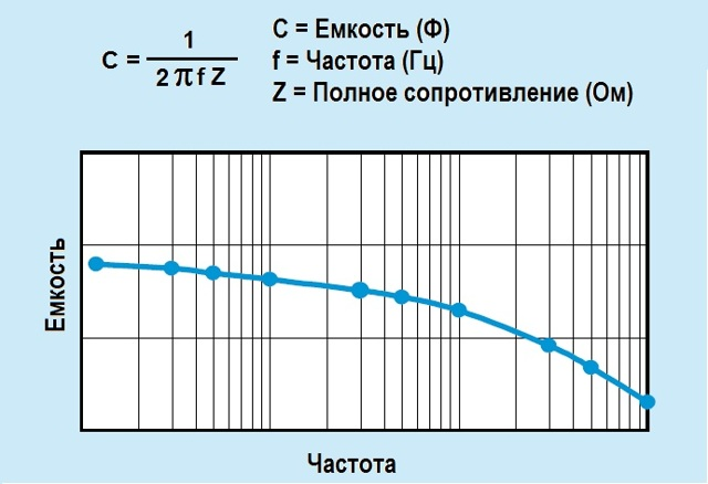 Формула емкостного сопротивления конденсатора в цепи переменного тока