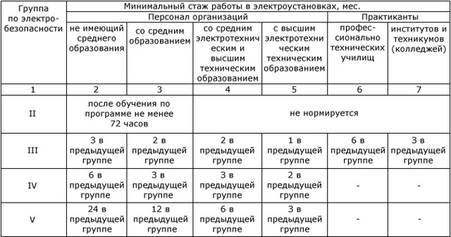 Тест на допуск электробезопасности (2 группа)