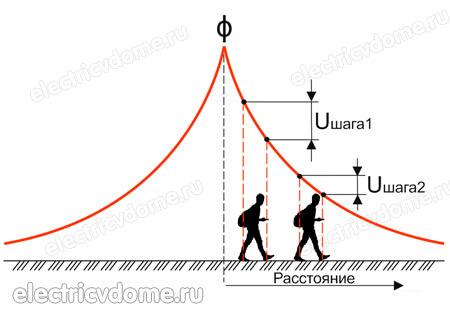 Что понимается под напряжением шага: радиус поражения и правила перемещения