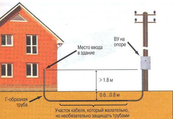 Какой кабель использовать для поземной прокладки к дому: обзор и сравнение марок