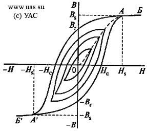 Гистерезиз и его магнитная петля: механизм возникновения петли гистерезиса