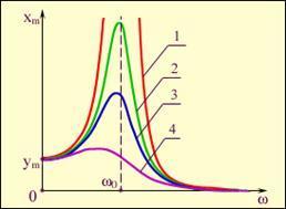Резонанс: определение явления в физике и использования в технике