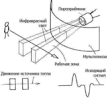 Принцип работы и разновидности инфракрасных датчиков движения
