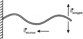 Определение механического резонанса: амплитуда, период, частота колебаний.
