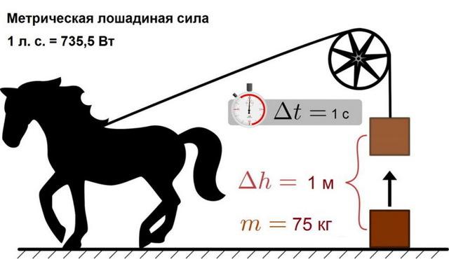 Перевод мощности: киловатт в лошадиную силу – калькулятор онлайн