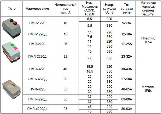 Схема подключения и технические характеристики магнитного пускателя ПМЕ-211