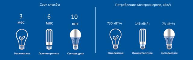 Сколько электроэнергии потребляют электроприборы