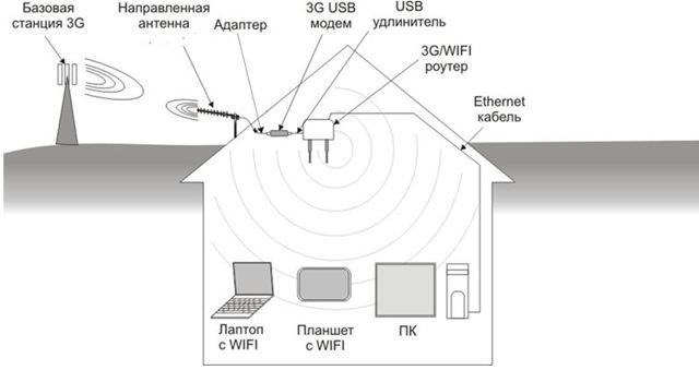 Как сделать внешнюю антенну для 4g модема: разновидности и характеристики