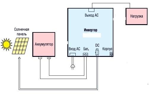 Сетевой преобразователь для солнечной батареи: назначение инвертора