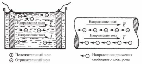 Определение электрического тока