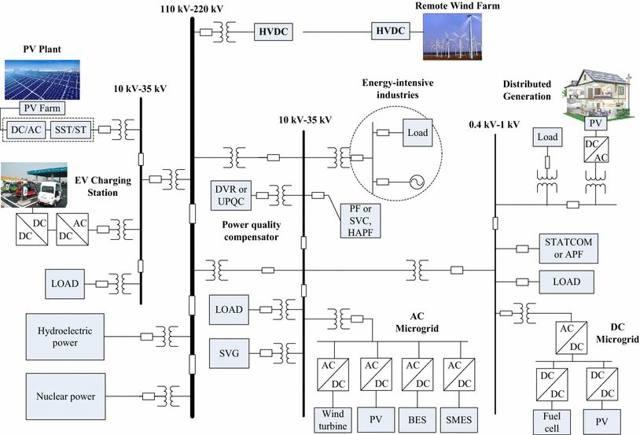 Качество электрической энергии дома - анализируем и изучаем показатели