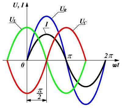 Расчет полного сопротивления в цепи переменного тока — импеданс
