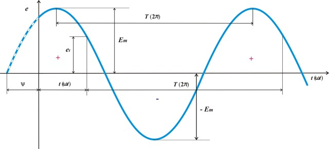 Отличие трехфазного тока от однофазного, мощность переменного тока в трехфазной цепи