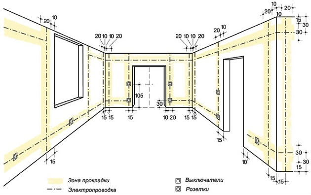 Электропроводка в частном доме своими руками от А до Я