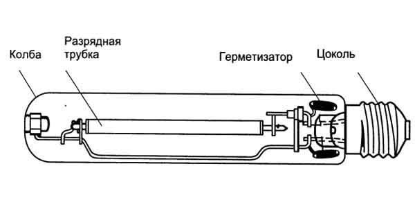 Газонаполненные лампы - классификация и сфера применения