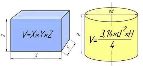 Двухкамерный септик из бетонных колец: инструктаж по сооружению