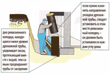 Устройство дренажа вокруг дома своими руками: как сделать дренаж правильно