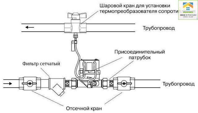 Как поставить счётчики на отопление в квартиру: установка индивидуальных расходомеров