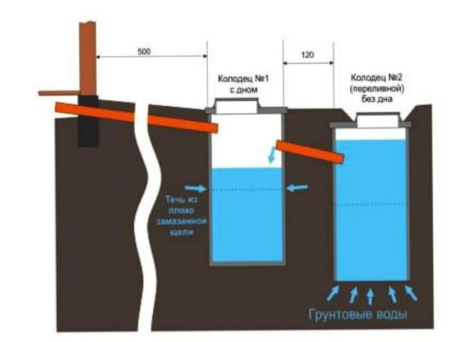 Гидроизоляция септика из бетонных колец: способы и обзор материалов