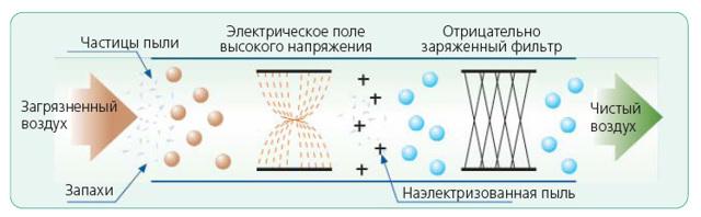 Что такое ионизация воздуха: вред и польза ионизированного воздуха и советы по выбору ионизатора