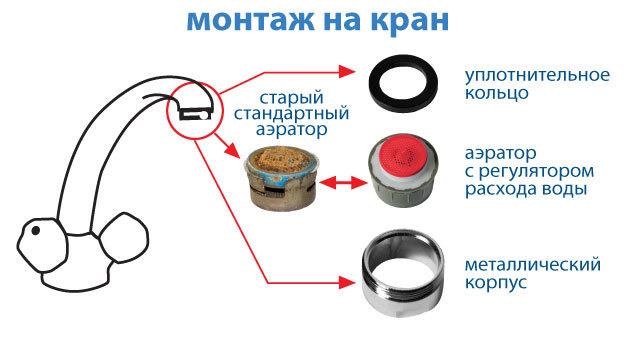 Аэратор для смесителя: виды устройств, принцип действия, как правильно выбрать и установить