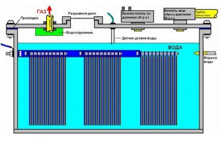 Как сделать водородный генератор для дома своими руками
