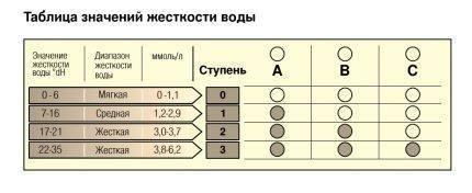 Обзор посудомоечной машины bosch spv47e30ru: характеристики, плюсы и минусы