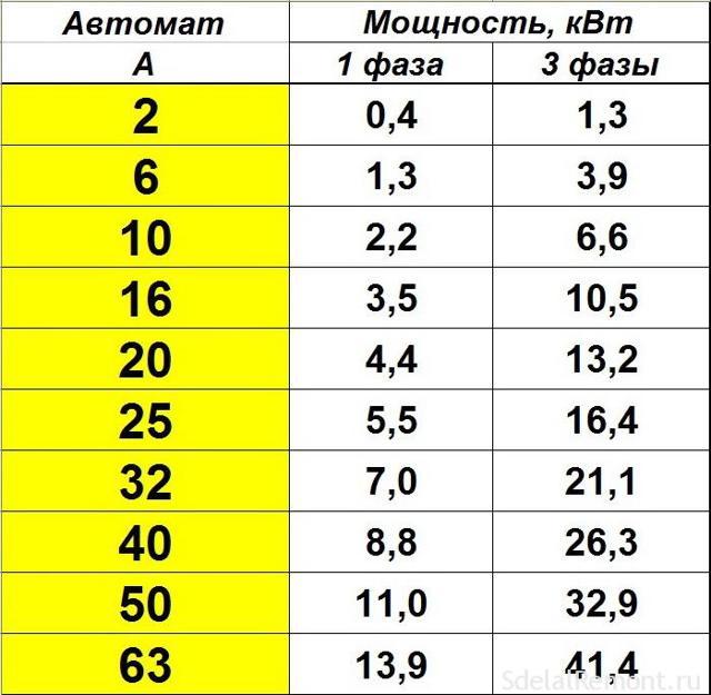 Перевод Амперов в Ватты: как грамотно перевести одну единицу измерения в другую и наоборот