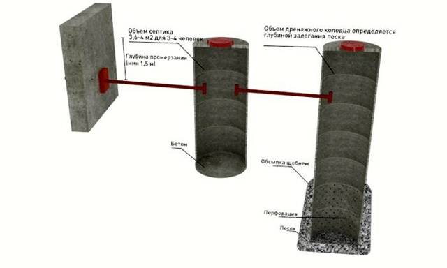 Пластиковые колодцы для дренажа: виды, как подобрать, правила установки