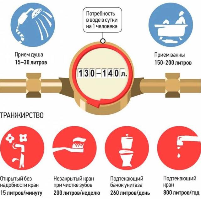 Как платить за воду по счетчику: как рассчитать расход воды и обзор способов провести оплату