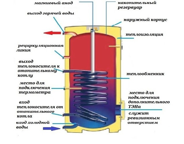 Электрические водонагреватели: виды, классификация, советы по выбору оборудования и обзор лучших брендов